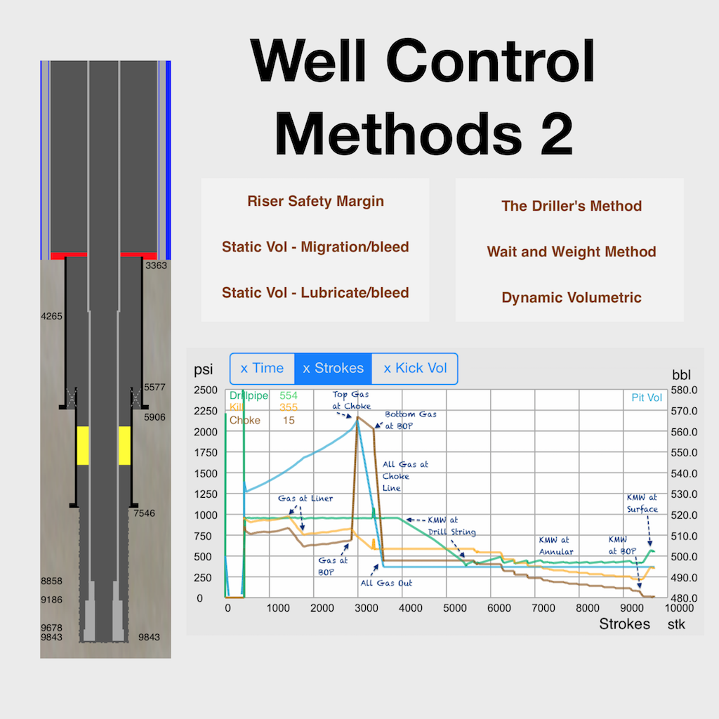 Oil And Gas Softwares Apps For Drilling Workover Operations Well Diagram Of An Drill Control Methods 2 Iphone
