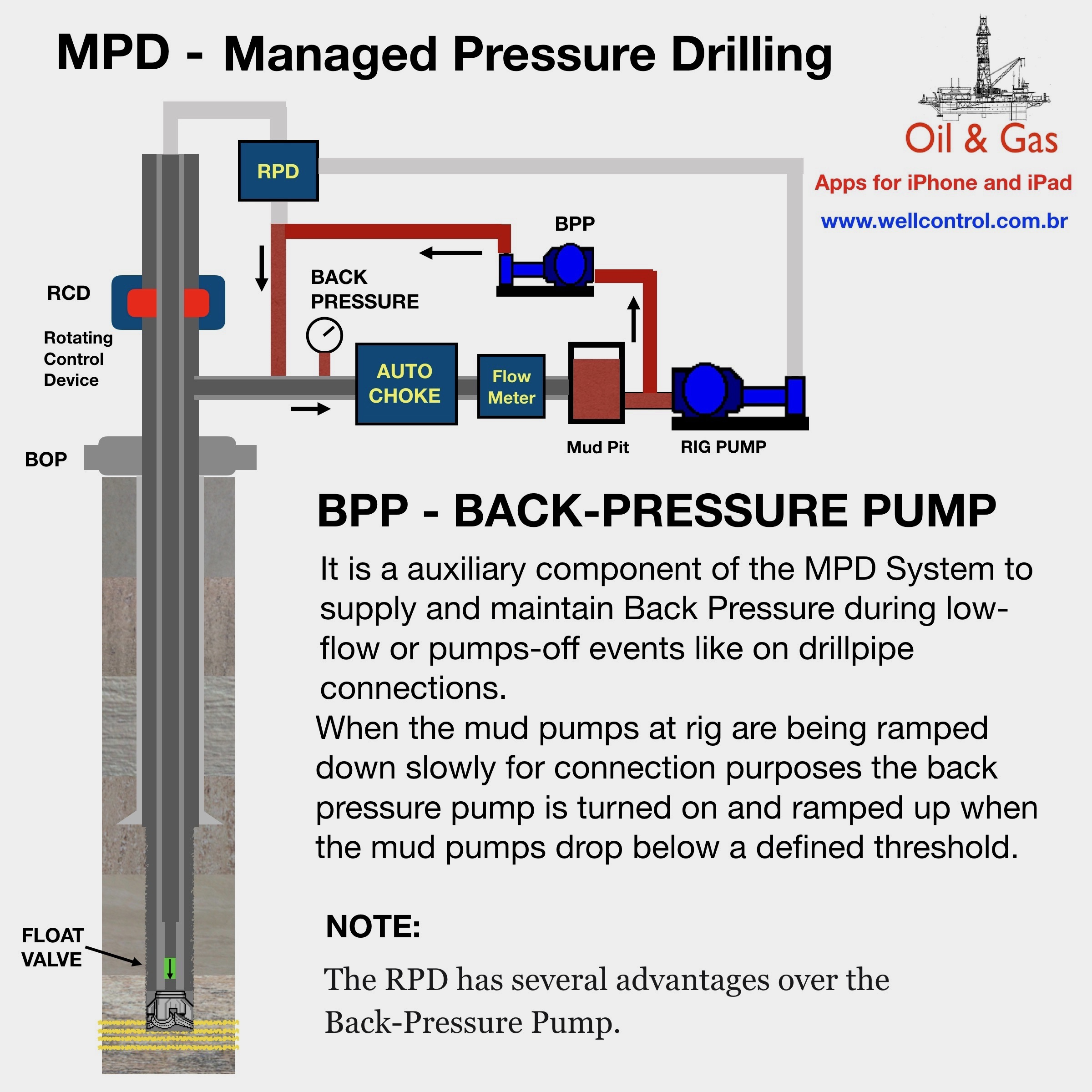 Oil and Gas Softwares - Apps for Drilling and Workover Operations